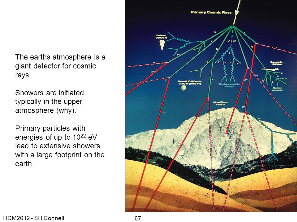 The earths atmosphere is a giant detector for cosmic rays.