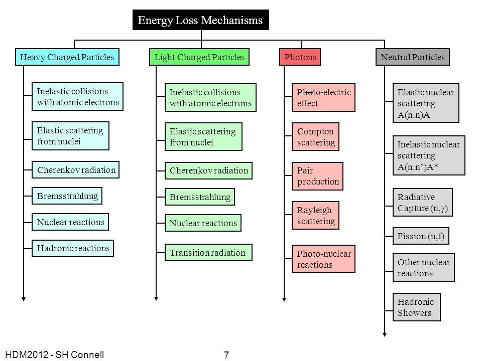 Energy Loss Mechanisms