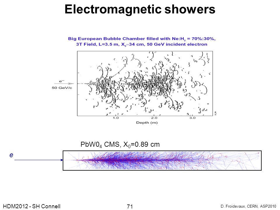 Electromagnetic showers
