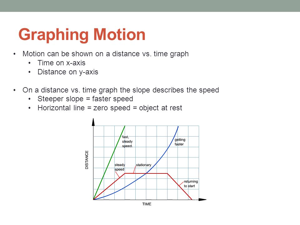 Graphing Motion Motion can be shown on a distance vs. time graph