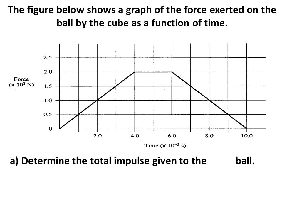 The figure below shows a graph of the force exerted on the ball by the cube as a function of time.