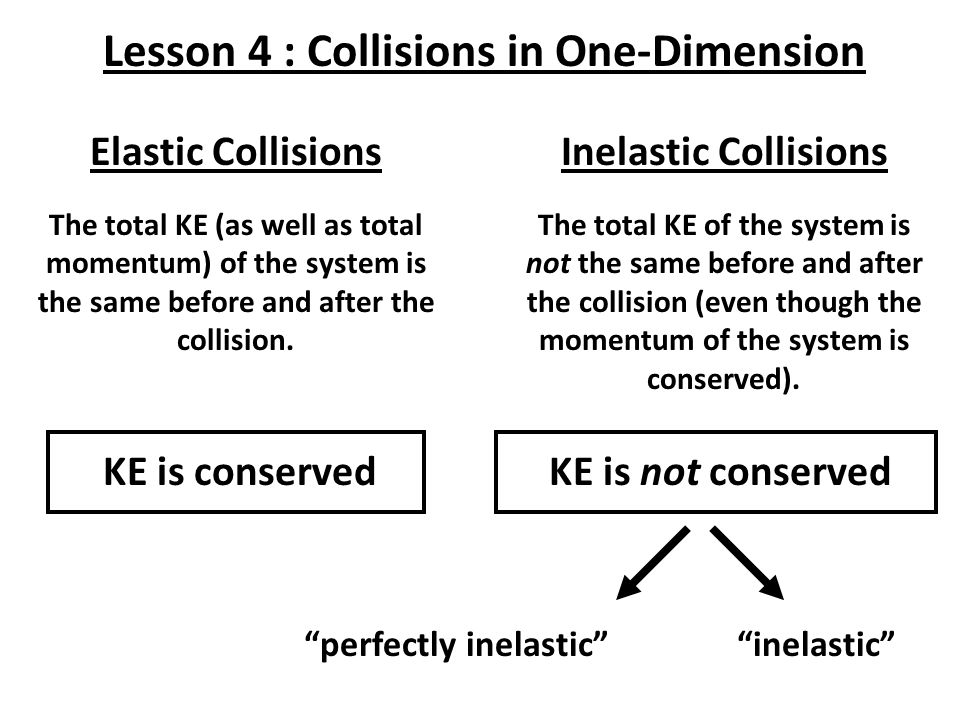 Lesson 4 : Collisions in One-Dimension perfectly inelastic