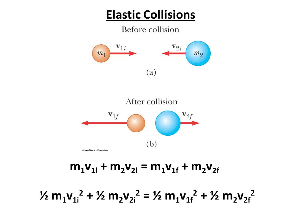 Elastic Collisions m1v1i + m2v2i = m1v1f + m2v2f ½ m1v1i2 + ½ m2v2i2 = ½ m1v1f2 + ½ m2v2f2