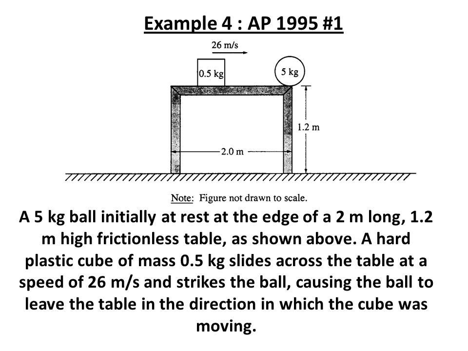 Example 4 : AP 1995 #1
