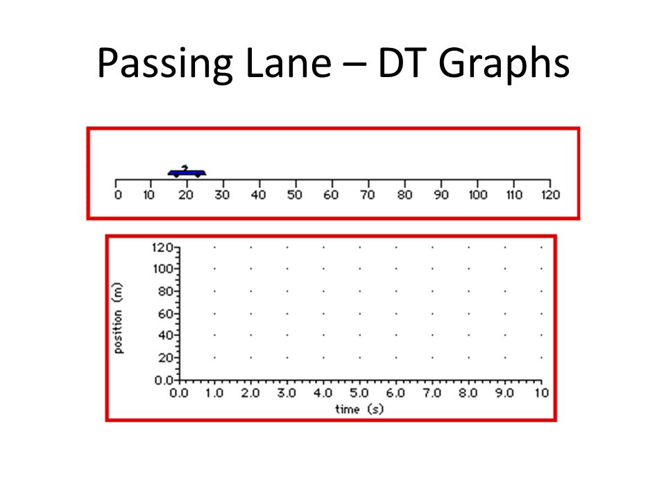 Passing Lane – DT Graphs