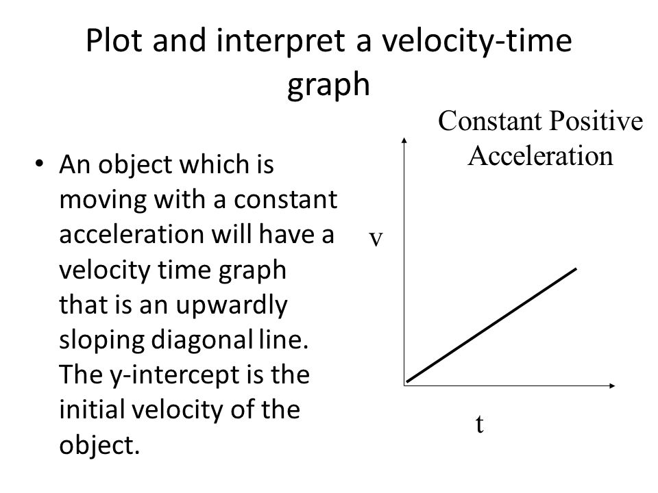 Plot and interpret a velocity-time graph
