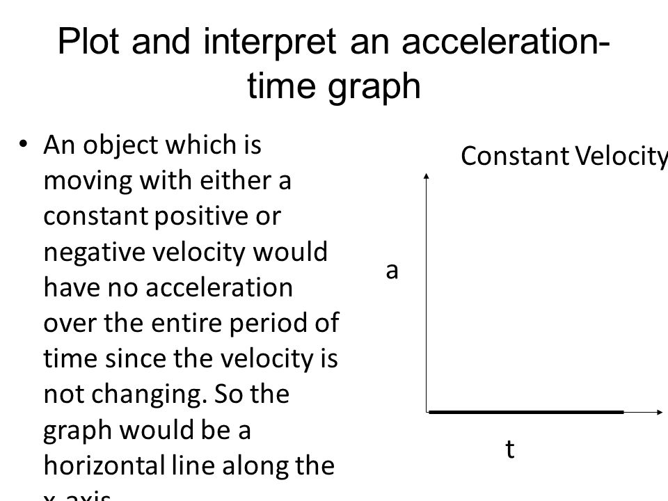 Plot and interpret an acceleration-time graph