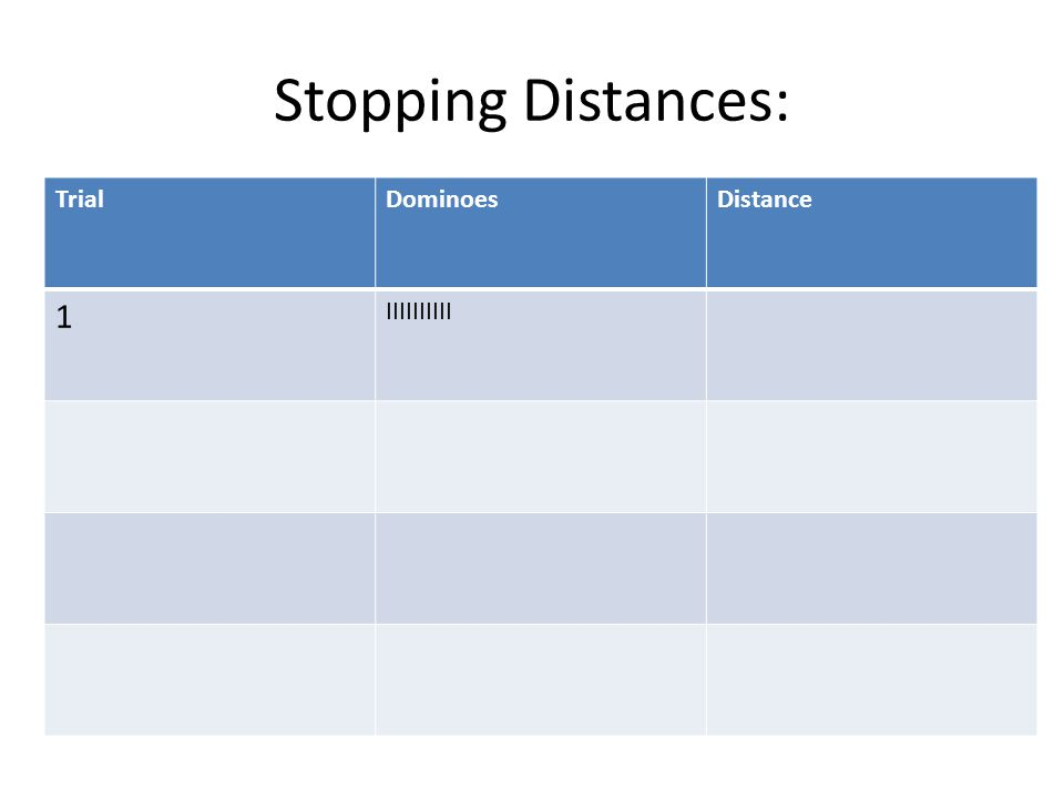 Stopping Distances: Trial Dominoes Distance 1 IIIIIIIIII