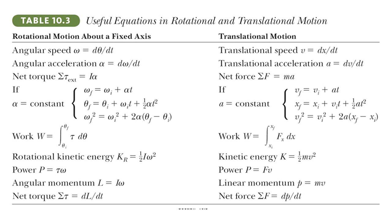 Summary of Useful Equations
