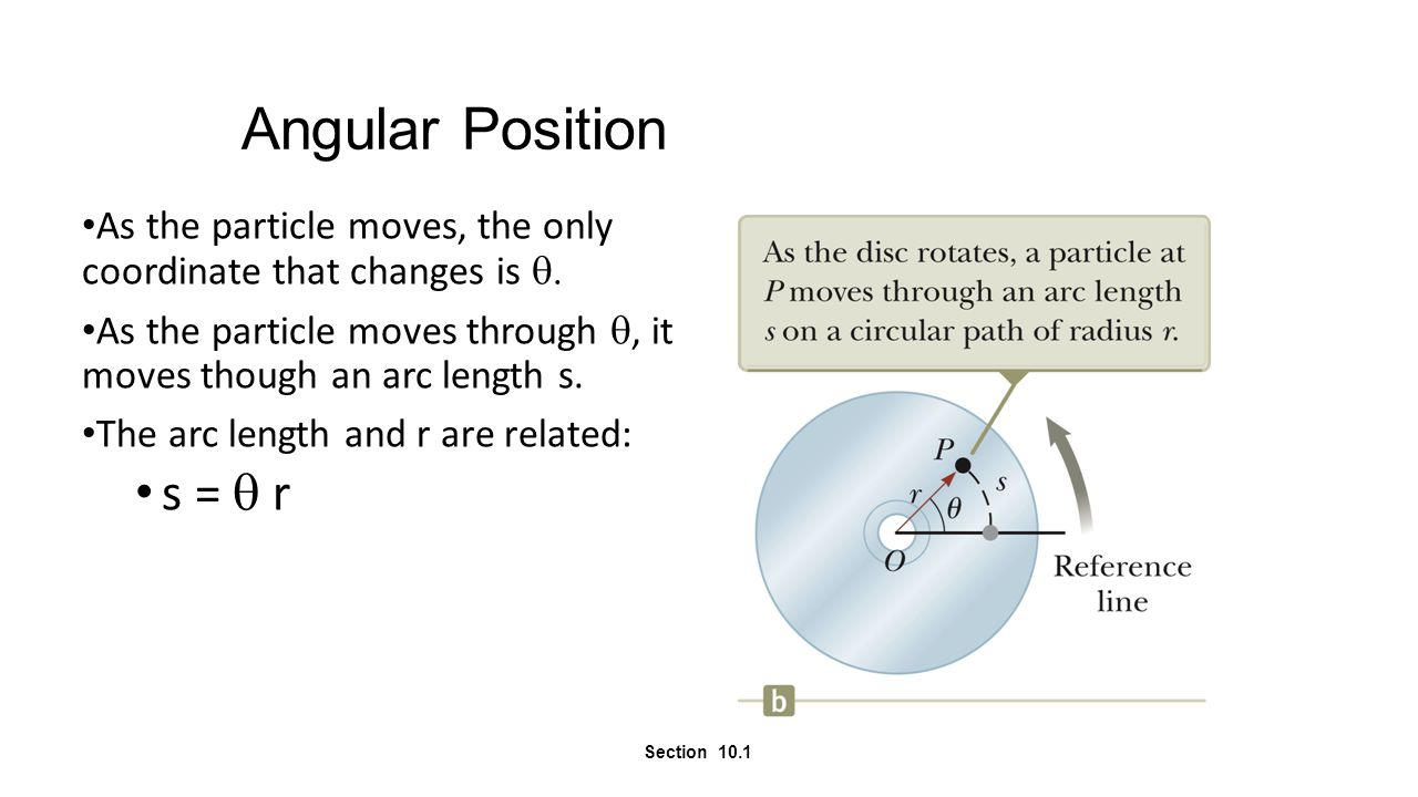 Angular Position As the particle moves, the only coordinate that changes is q As the particle moves through q, it moves though an arc length s.