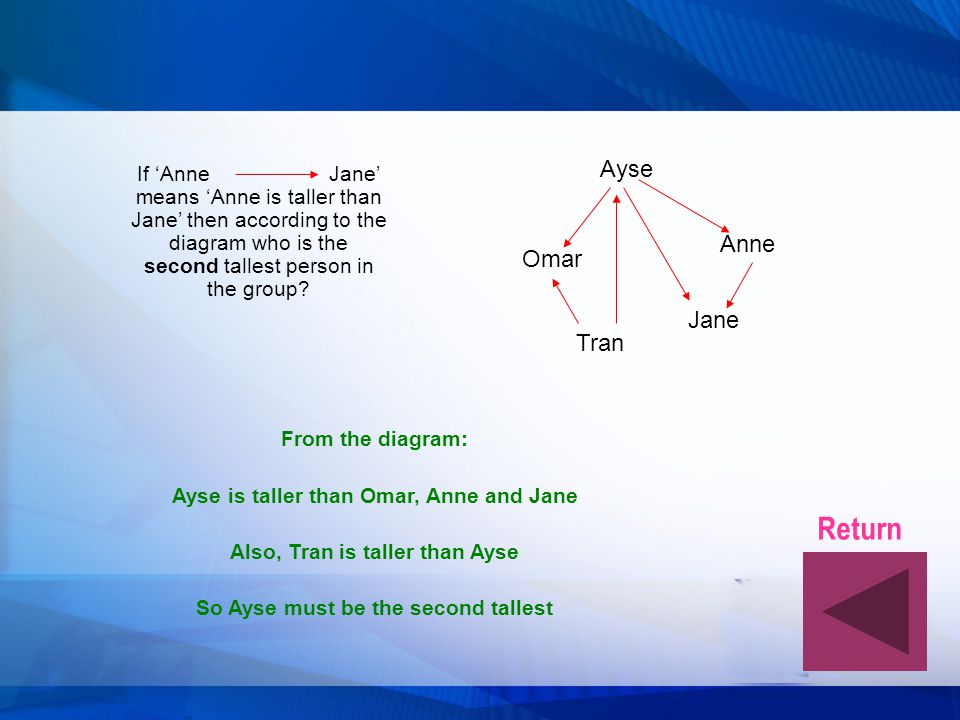 Return Ayse Anne Omar Jane Tran