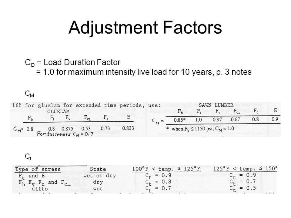 Adjustment Factors CD = Load Duration Factor