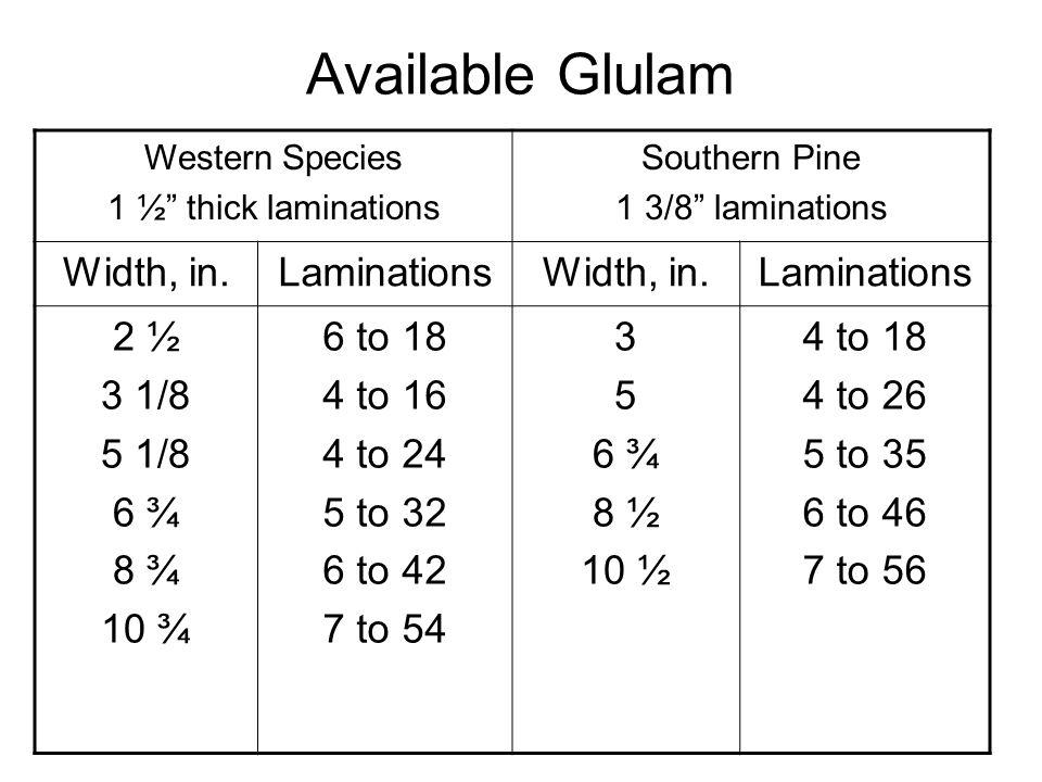 Available Glulam Width, in. Laminations 2 ½ 3 1/8 5 1/8 6 ¾ 8 ¾ 10 ¾