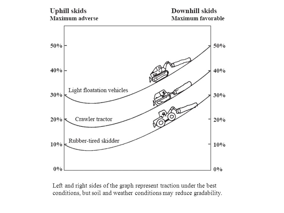 Left and right sides of the graph represent traction under the best