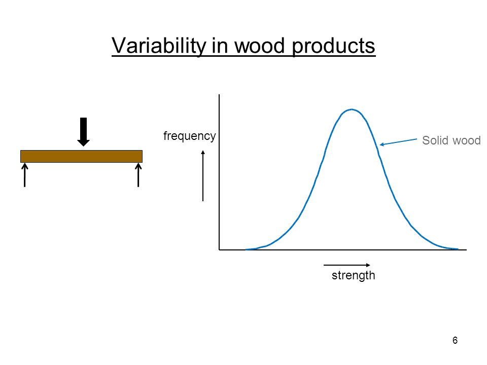 Variability in wood products