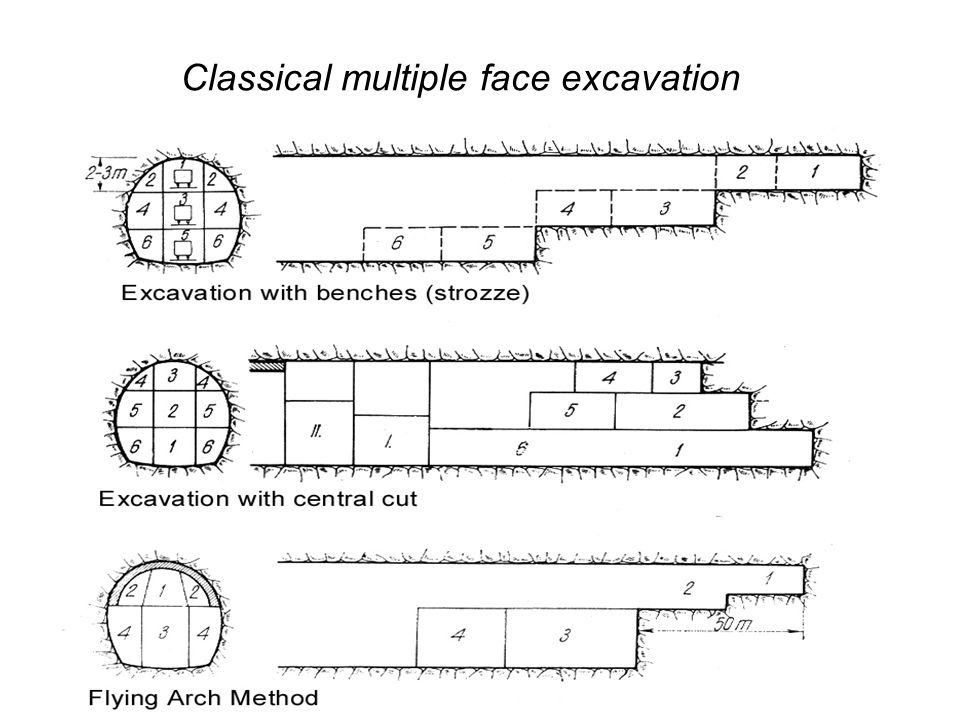 Classical multiple face excavation