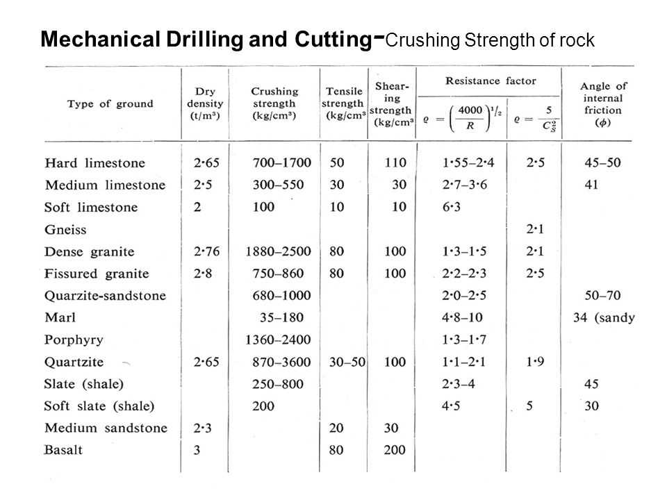 Mechanical Drilling and Cutting-Crushing Strength of rock
