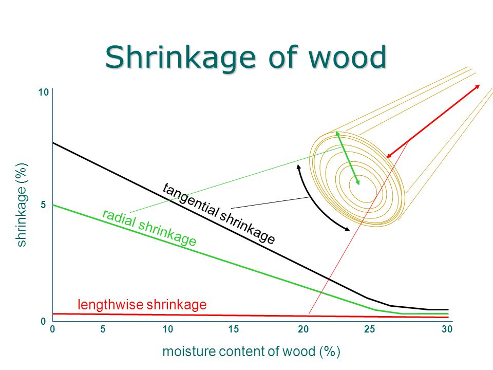 moisture content of wood (%)