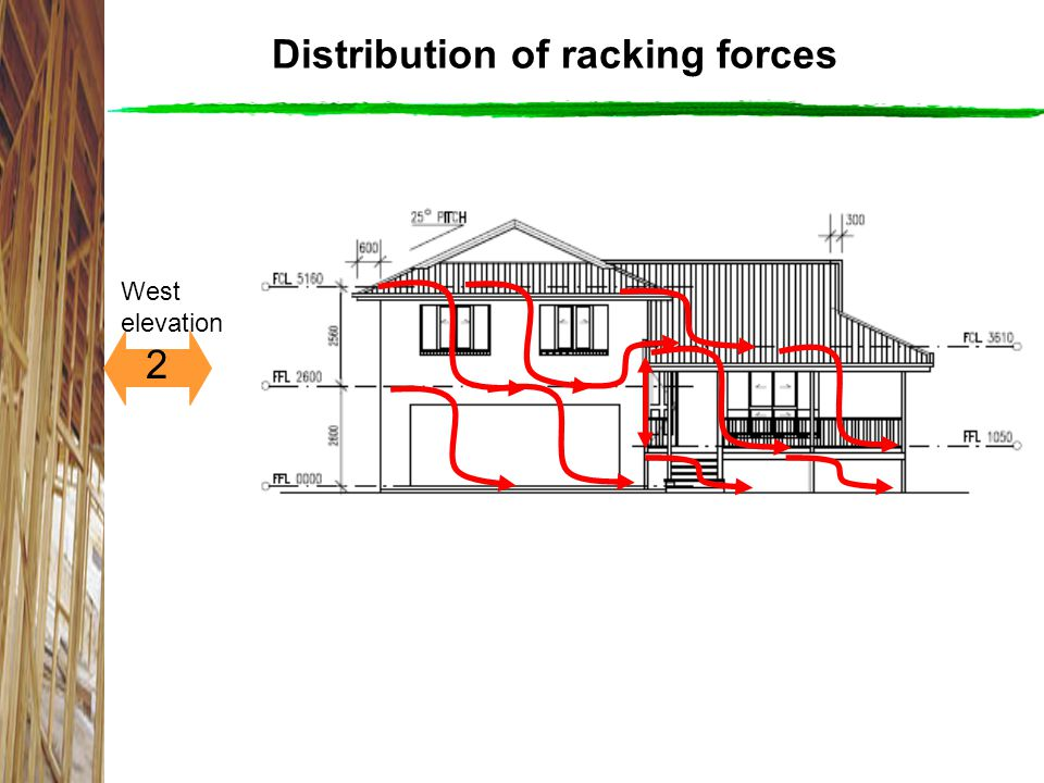 Distribution of racking forces