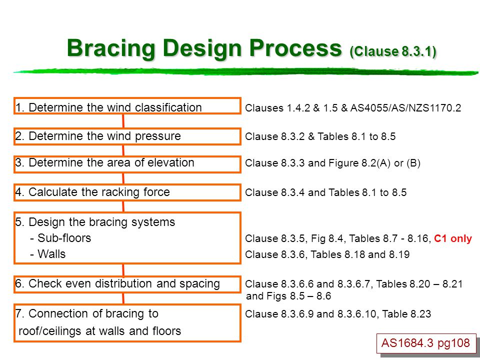Bracing Design Process (Clause 8.3.1)