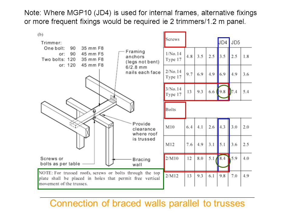 Connection of braced walls parallel to trusses
