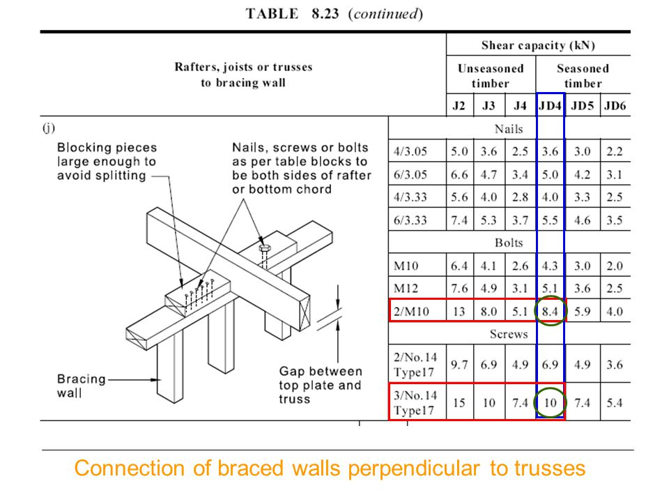 Connection of braced walls perpendicular to trusses