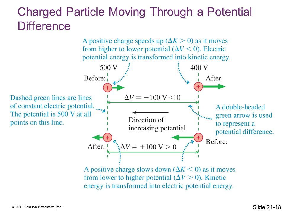 Charged Particle Moving Through a Potential Difference