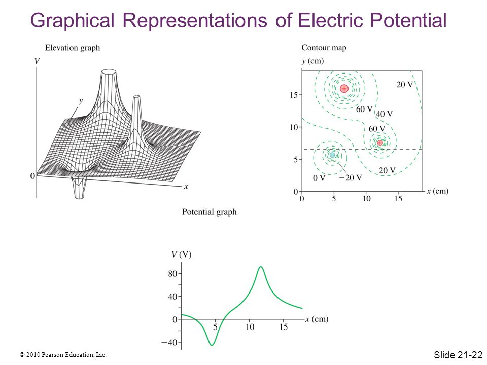 Graphical Representations of Electric Potential