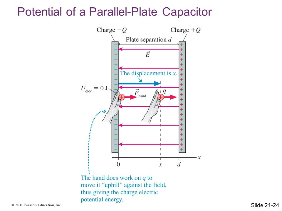 Potential of a Parallel-Plate Capacitor