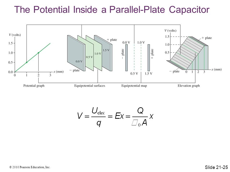 The Potential Inside a Parallel-Plate Capacitor
