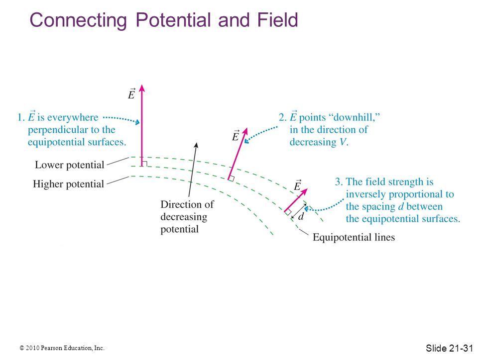 Connecting Potential and Field