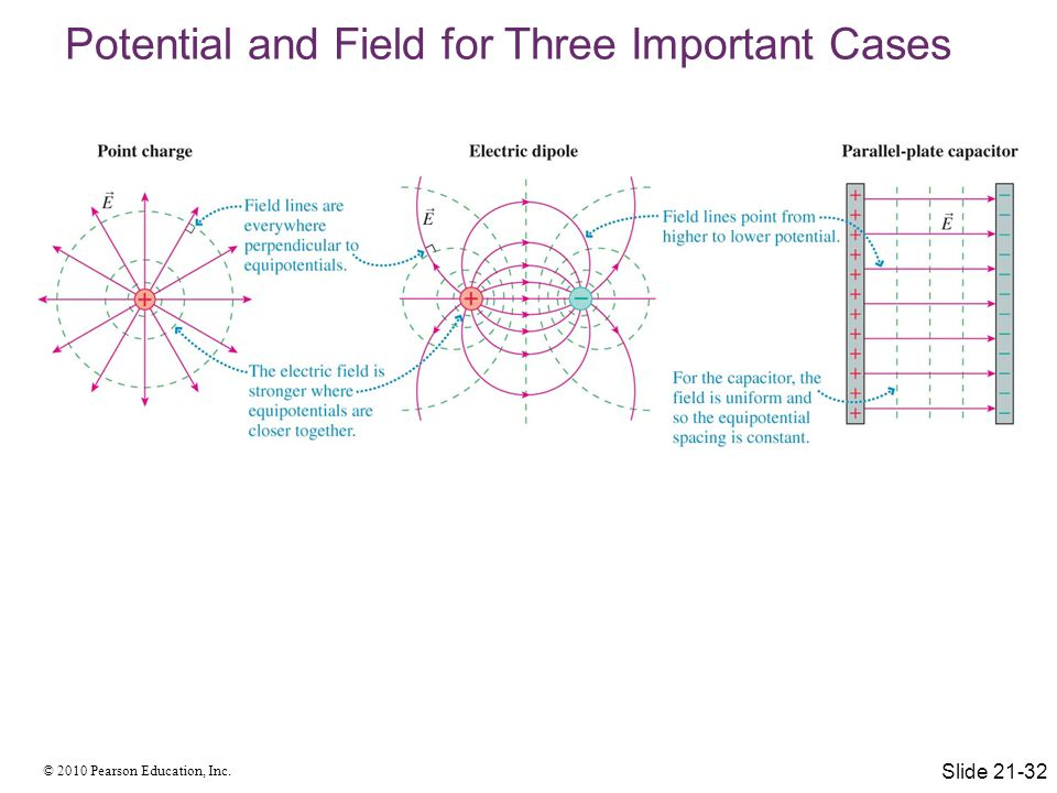 Potential and Field for Three Important Cases