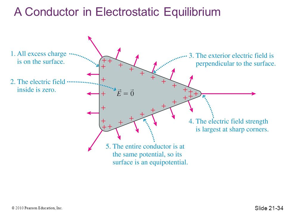 A Conductor in Electrostatic Equilibrium