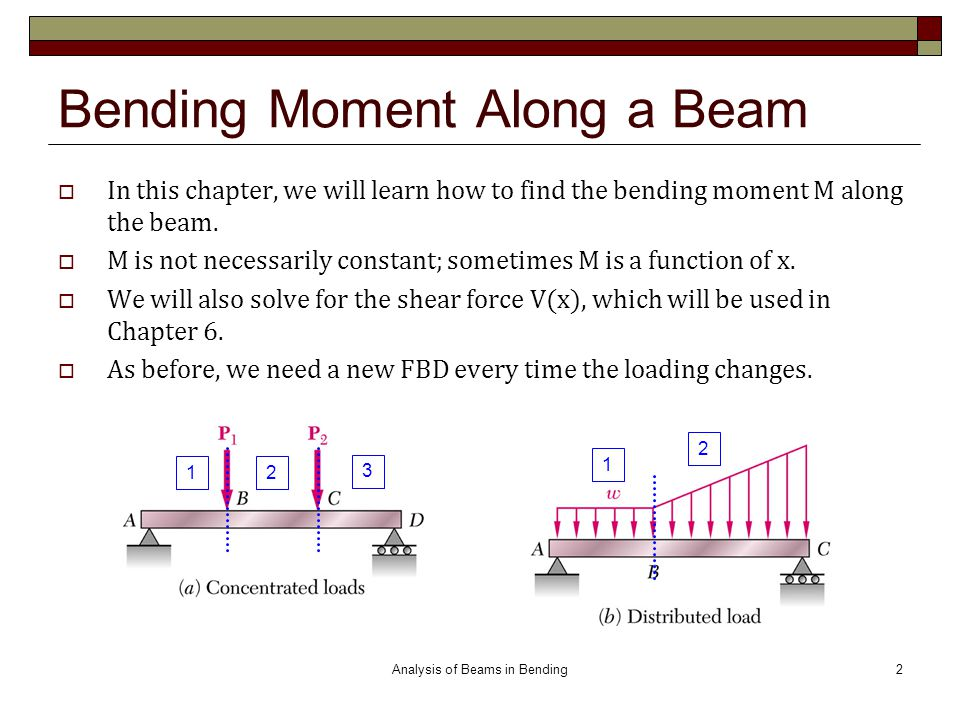 Bending Moment Along a Beam