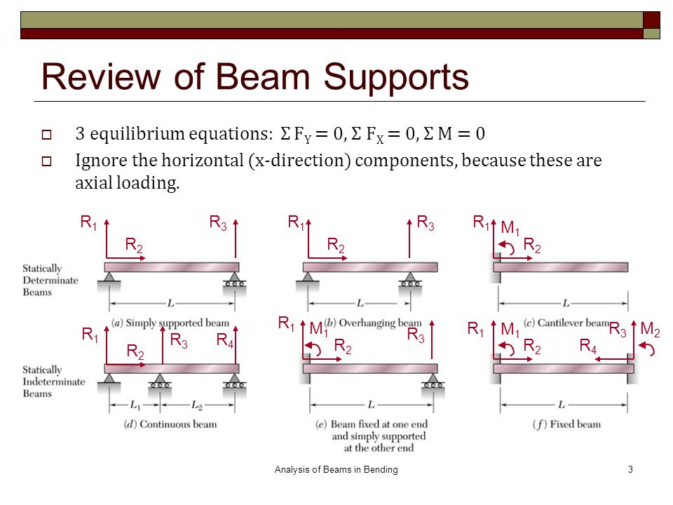 Review of Beam Supports