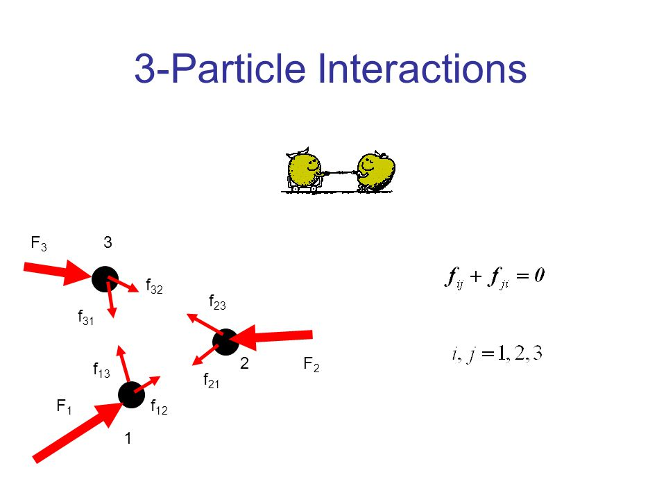 3-Particle Interactions