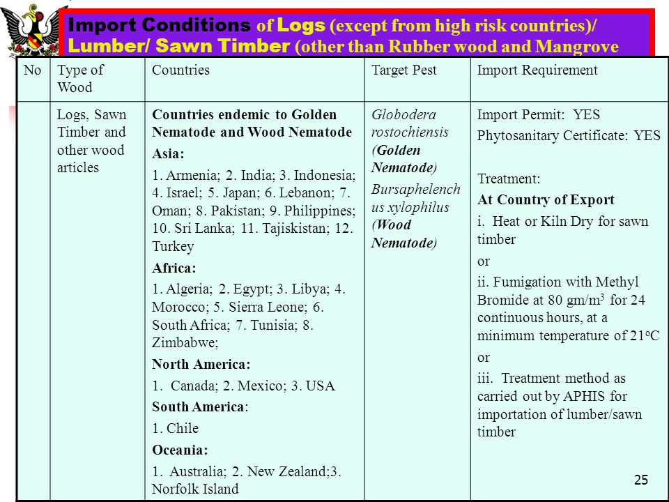 Import Conditions of Logs (except from high risk countries)/ Lumber/ Sawn Timber (other than Rubber wood and Mangrove (Bakau))