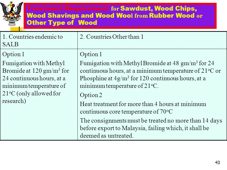 Treatment Requirement for Sawdust, Wood Chips, Wood Shavings and Wood Wool from Rubber Wood or Other Type of Wood