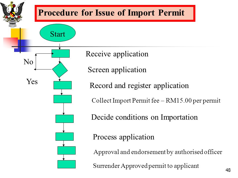 Procedure for Issue of Import Permit