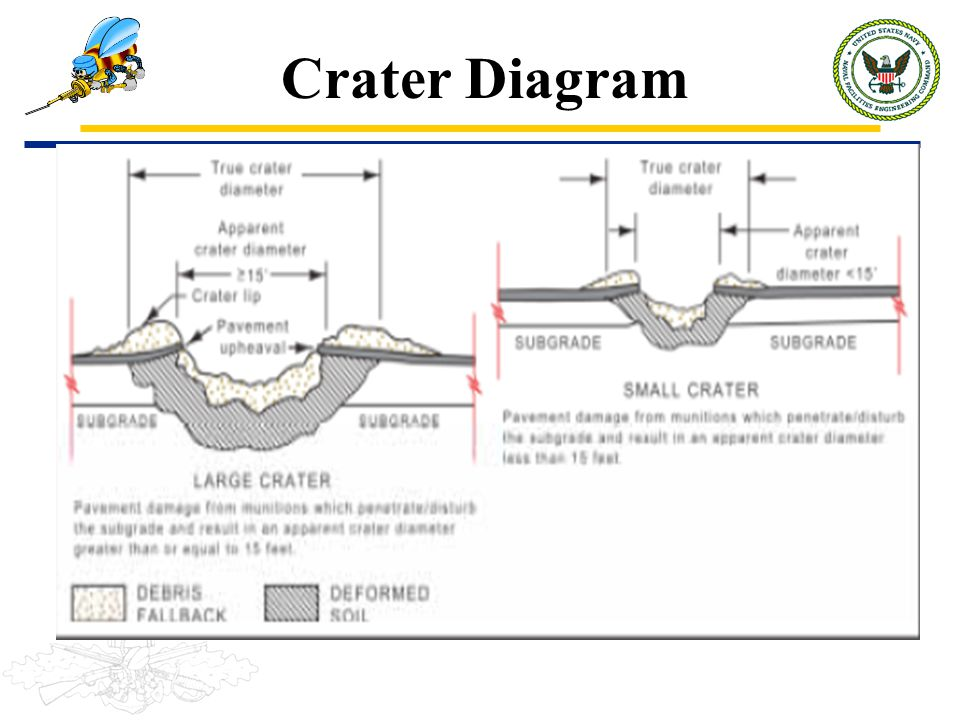 Crater Diagram