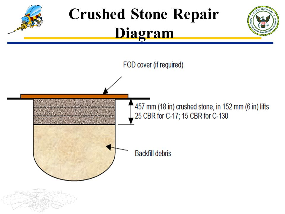 Crushed Stone Repair Diagram