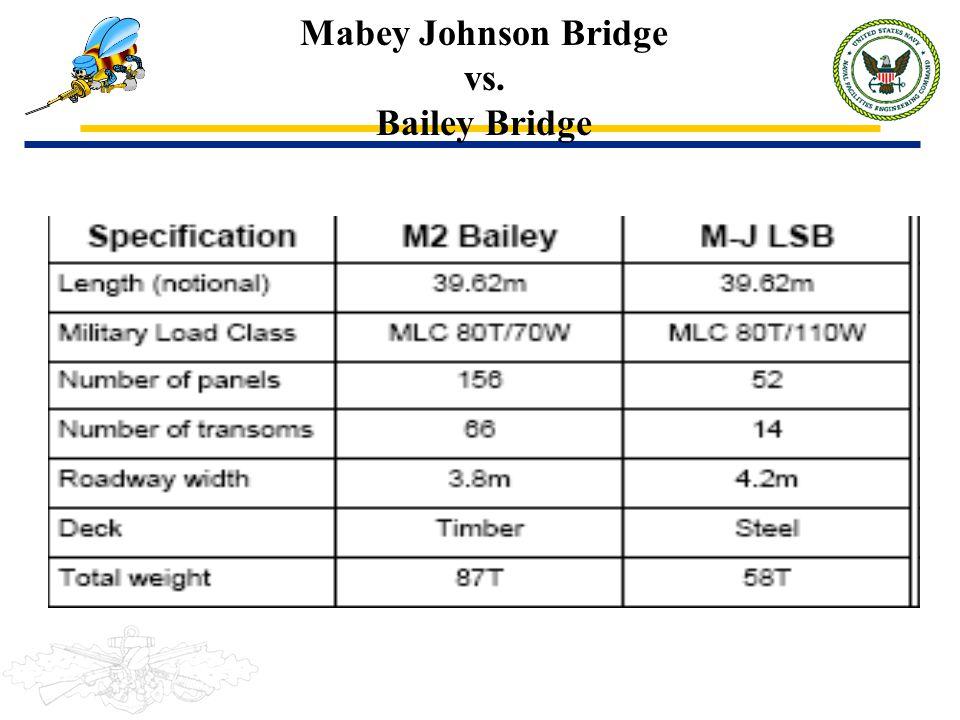 Mabey Johnson Bridge vs. Bailey Bridge