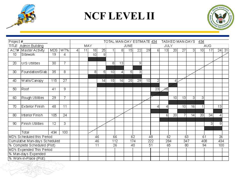 NCF LEVEL II
