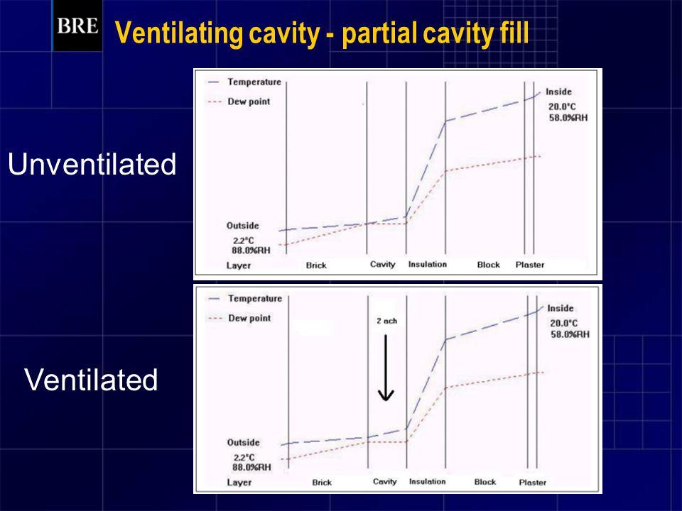 Ventilating cavity - partial cavity fill