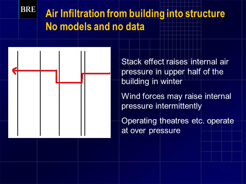 Air Infiltration from building into structure No models and no data