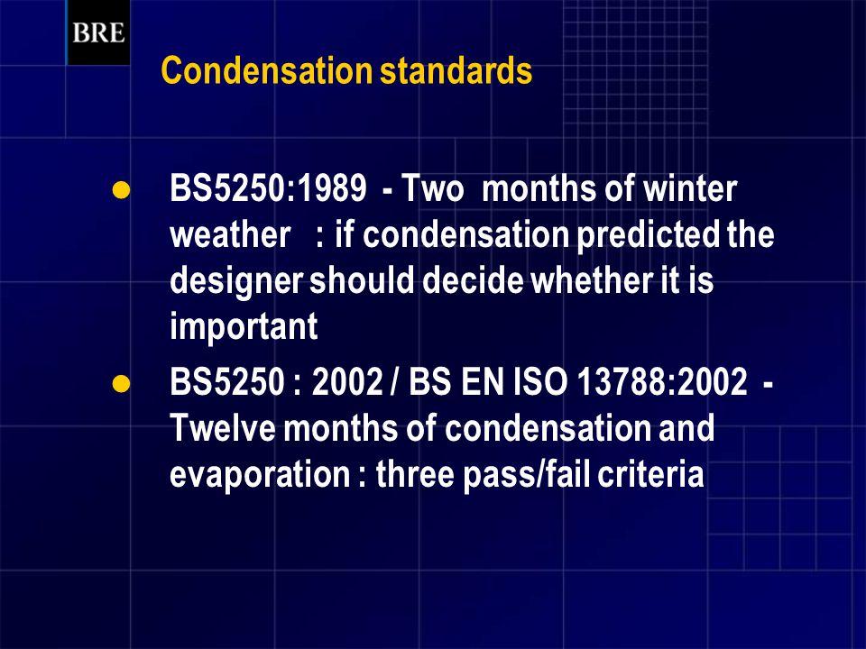 Condensation standards