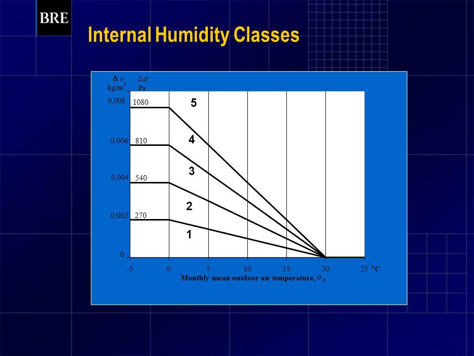 Internal Humidity Classes