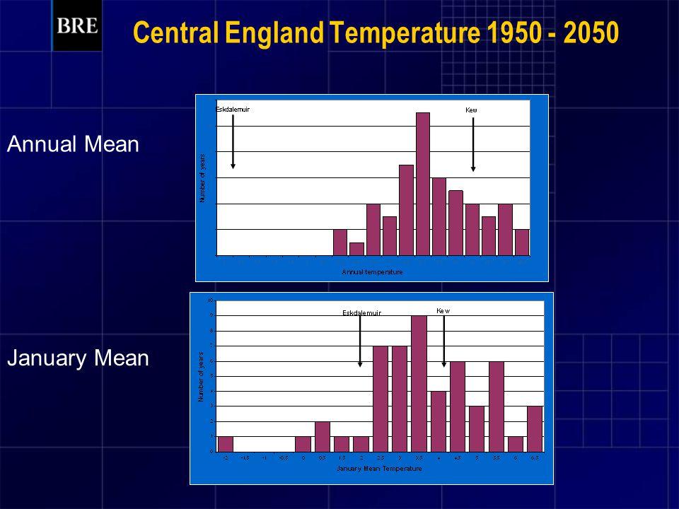 Central England Temperature 1950 - 2050