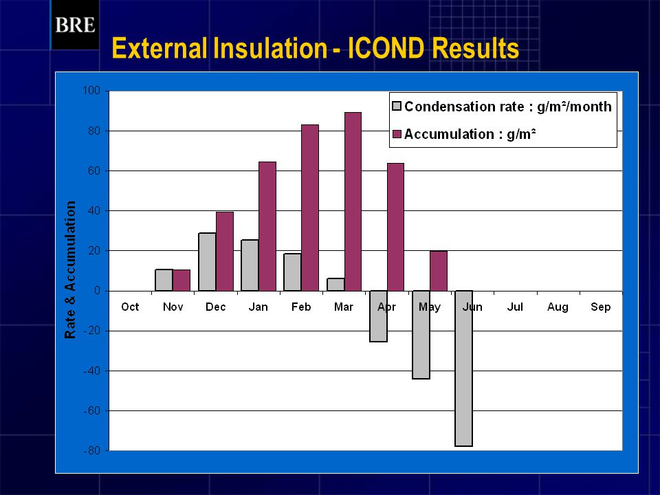 External Insulation - ICOND Results