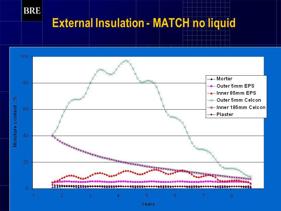 External Insulation - MATCH no liquid